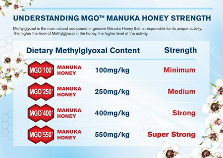 MGO Gradatie overzicht Manuka Honing